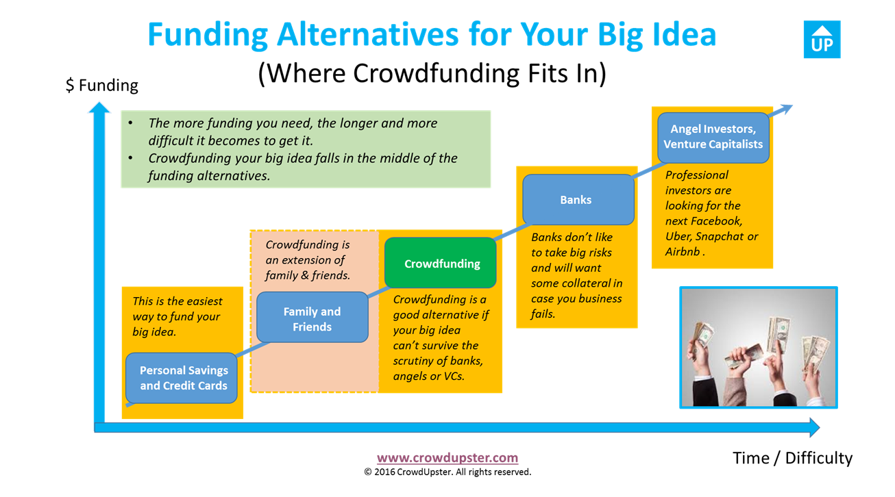 Funding Alternatives for Your Big Idea